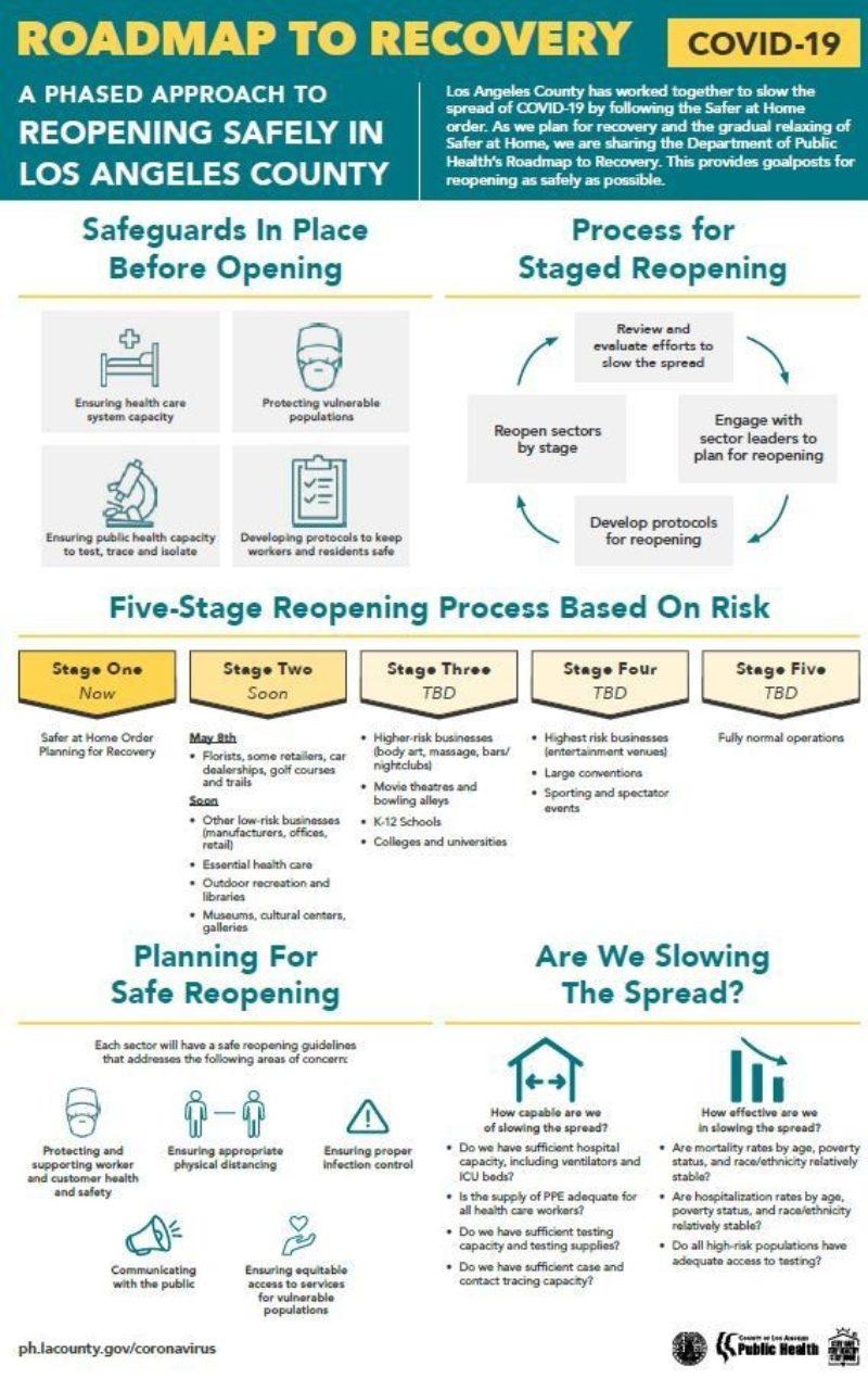 Rocovery Roadmap